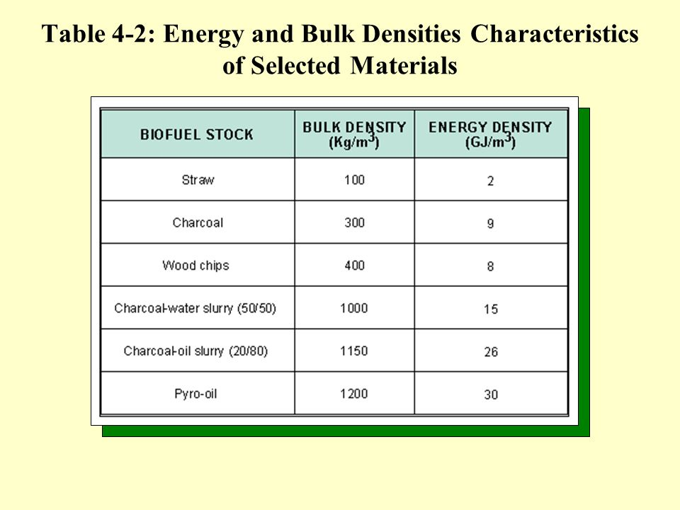 Table 4-2: Energy and Bulk Densities Characteristics of Selected Materials