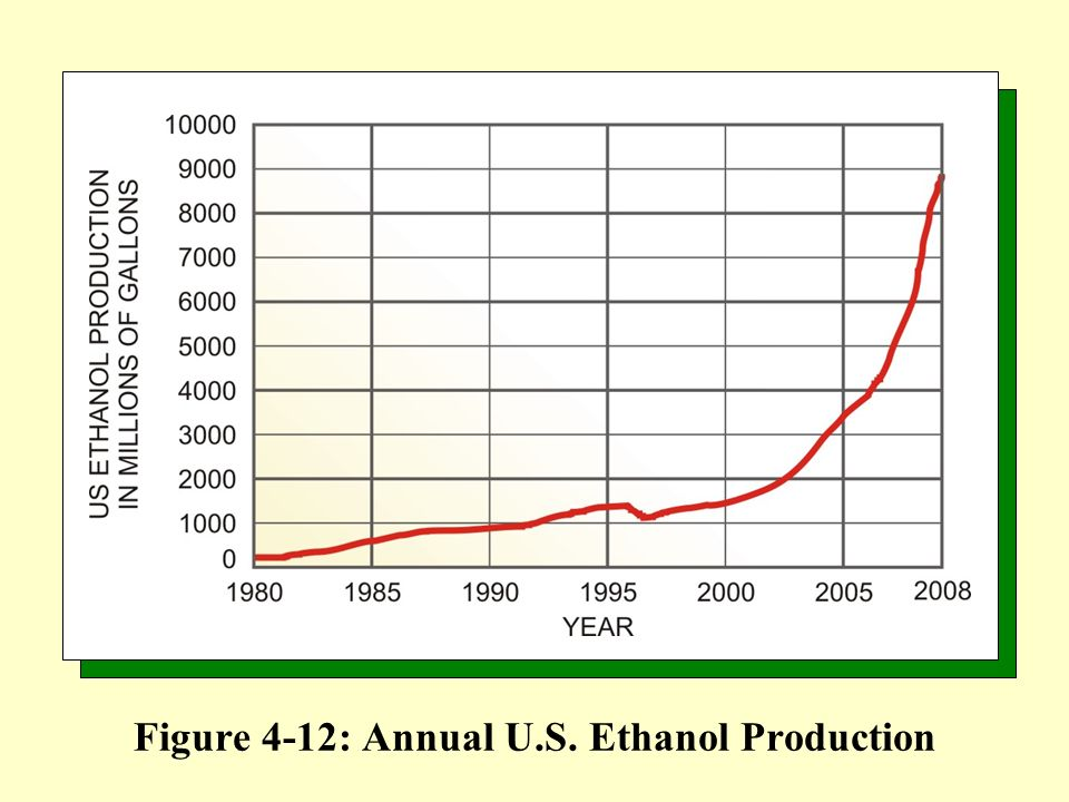 Figure 4-12: Annual U.S. Ethanol Production