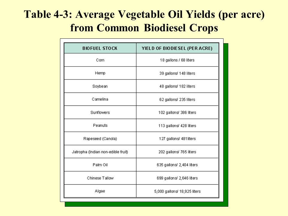 Table 4-3: Average Vegetable Oil Yields (per acre) from Common Biodiesel Crops