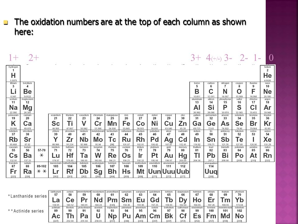 The oxidation numbers are at the top of each column as shown here: