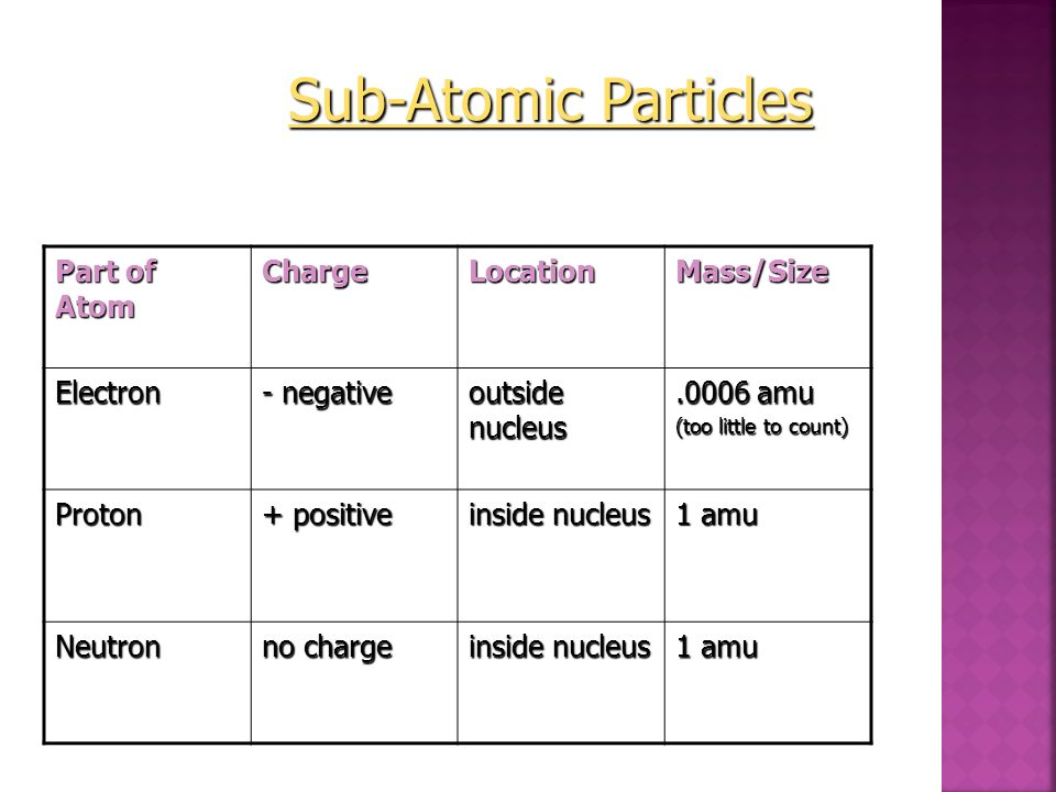 Sub-Atomic Particles Part of Atom Charge Location Mass/Size Electron