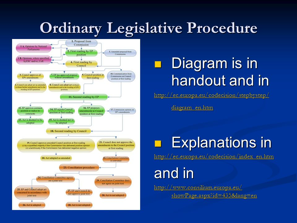 Ordinary Legislative Procedure