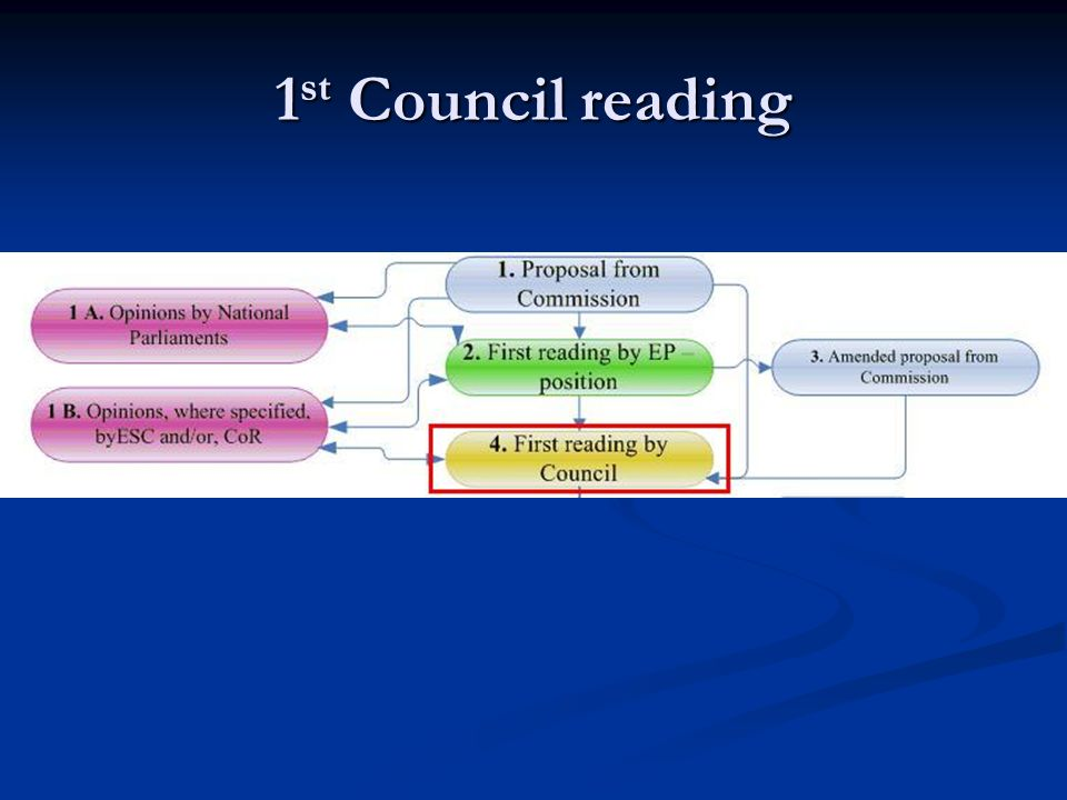 1st Council reading