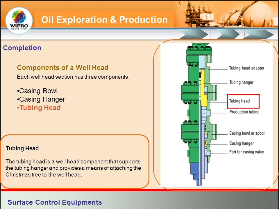 Components of a Well Head