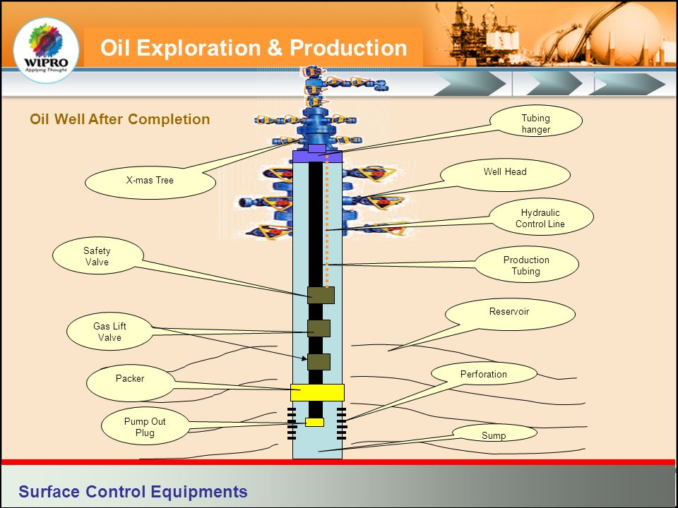 Define Natural Gas Production