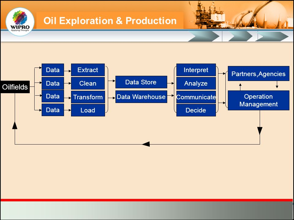 Oilfields Data Extract Clean Transform Load Data Store Data Warehouse