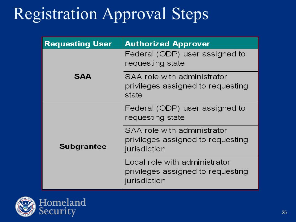 Registration Approval Steps