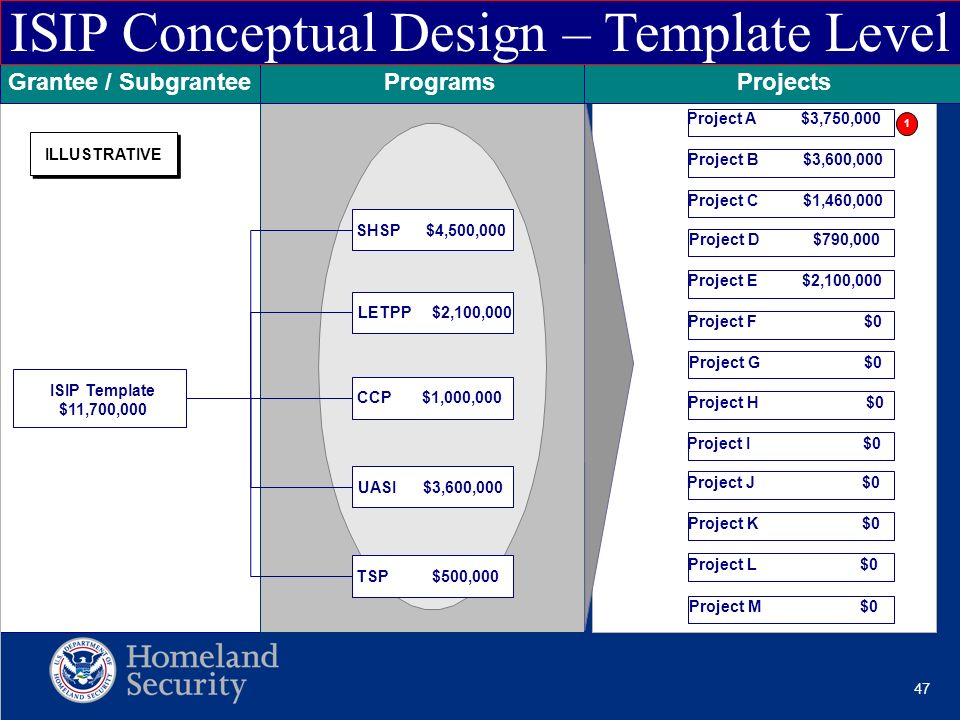ISIP Conceptual Design – Template Level