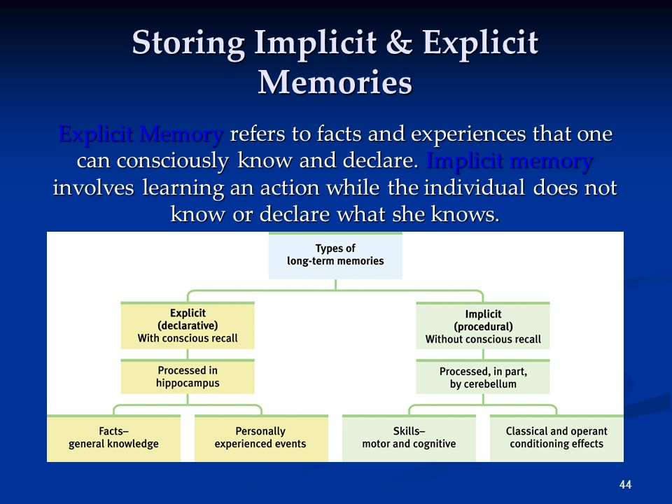 Storing Implicit & Explicit Memories