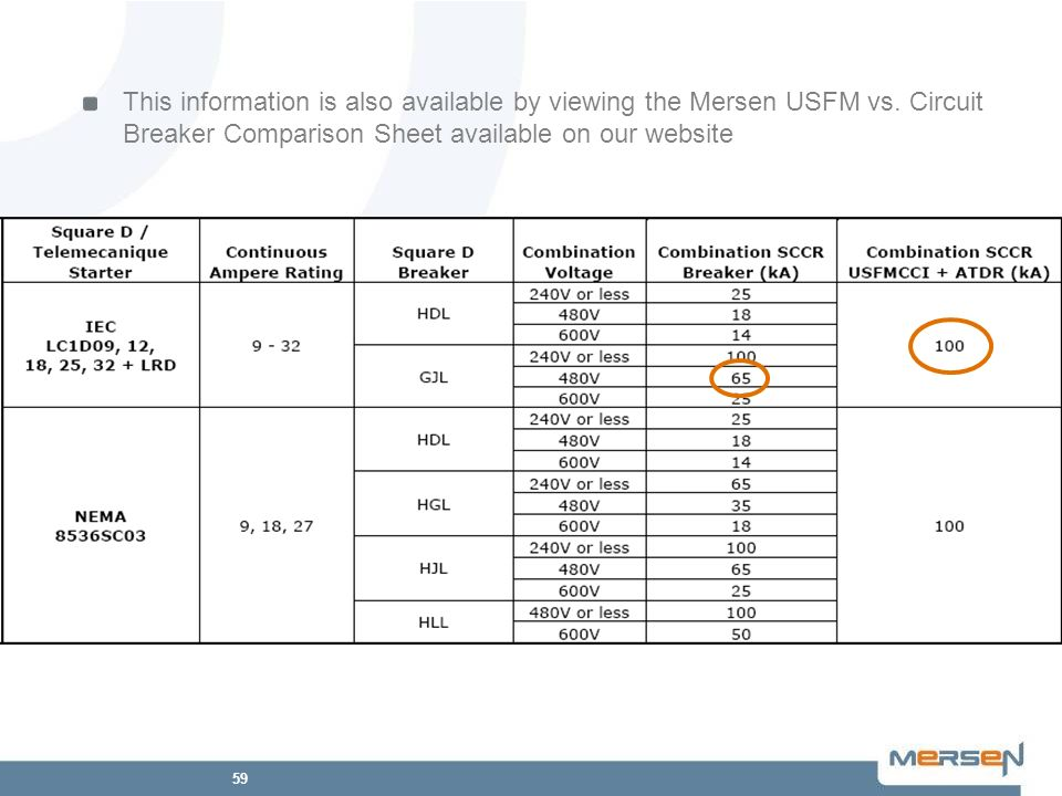 This information is also available by viewing the Mersen USFM vs