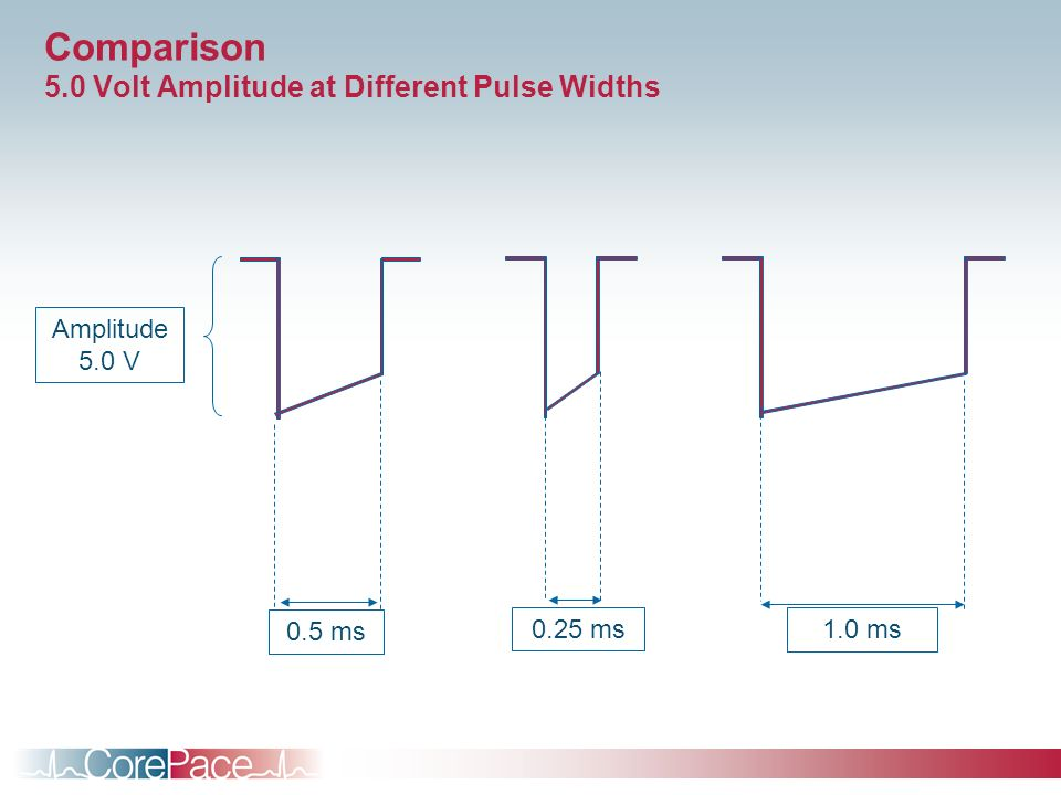 Comparison 5.0 Volt Amplitude at Different Pulse Widths
