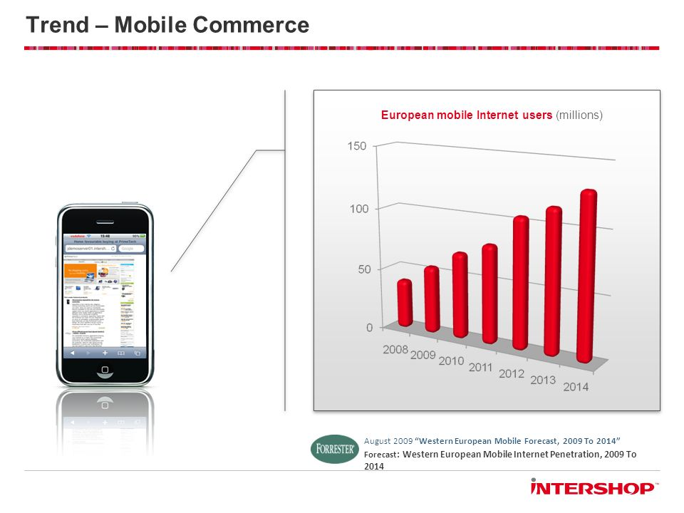 Trend – Mobile Commerce