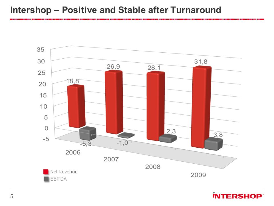 Intershop – Positive and Stable after Turnaround