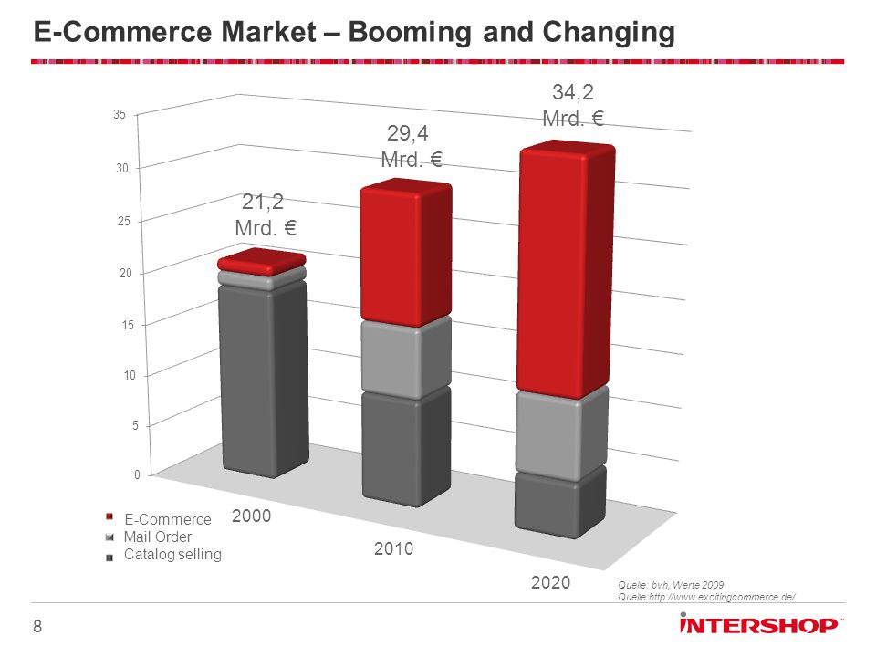 E-Commerce Market – Booming and Changing