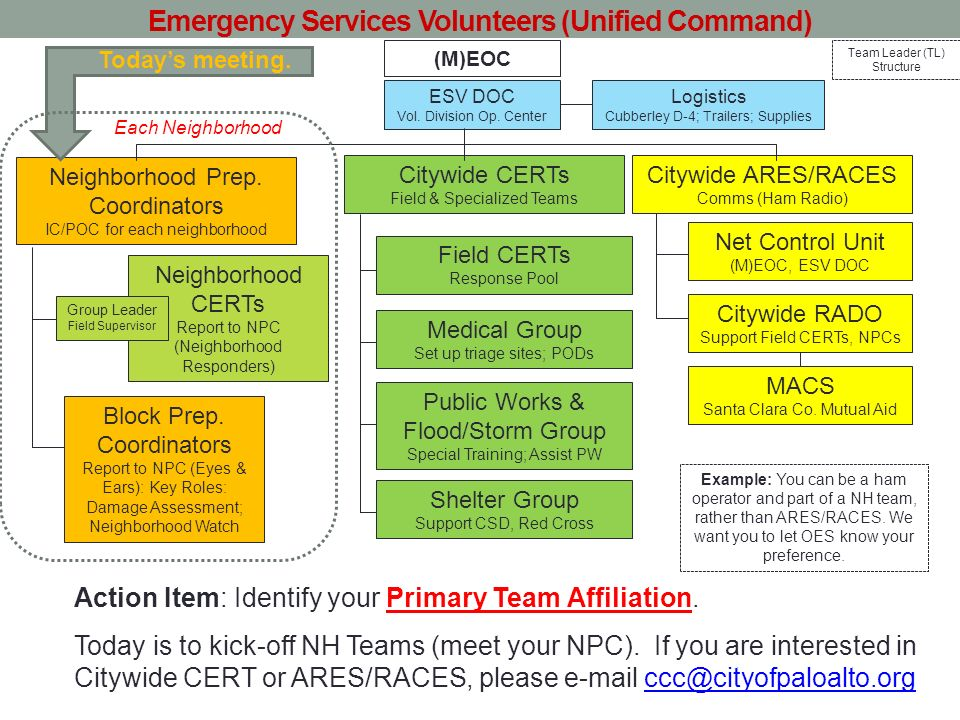 Emergency Services Volunteers (Unified Command)