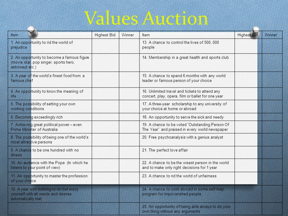 Values Auction Item Highest Bid Winner