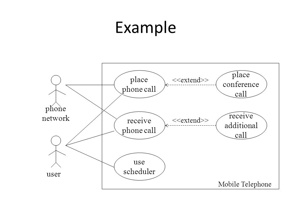Example place phone call phone network user receive conference call
