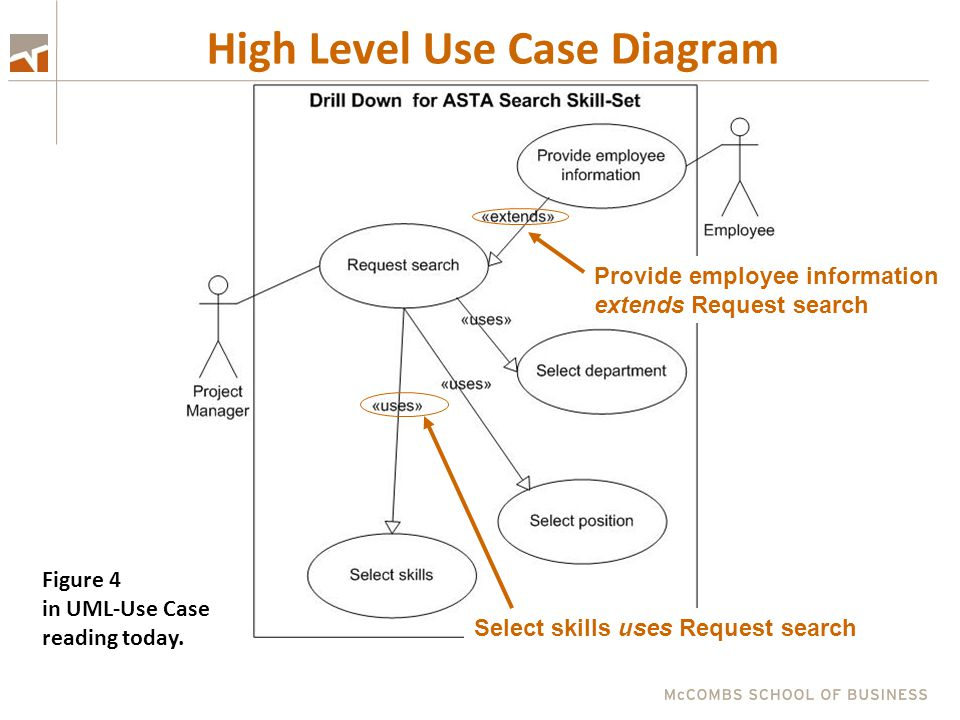 Day 11 uml and use case diagrams ppt download high level use case diagram ccuart Choice Image
