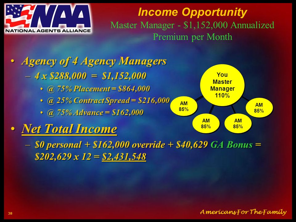 Income Opportunity Master Manager - $1,152,000 Annualized Premium per Month