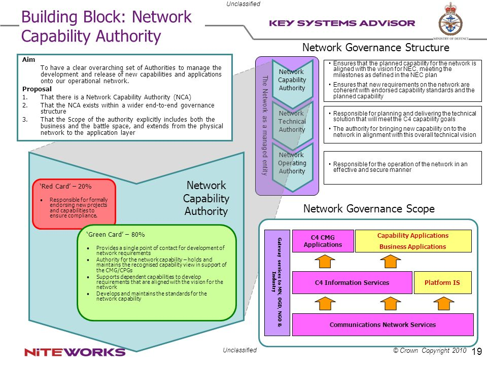 Building Block: Network Capability Authority
