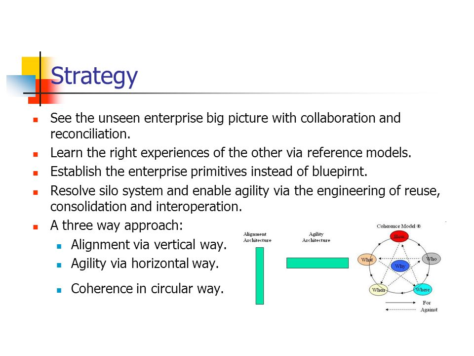 Strategy See the unseen enterprise big picture with collaboration and reconciliation. Learn the right experiences of the other via reference models.