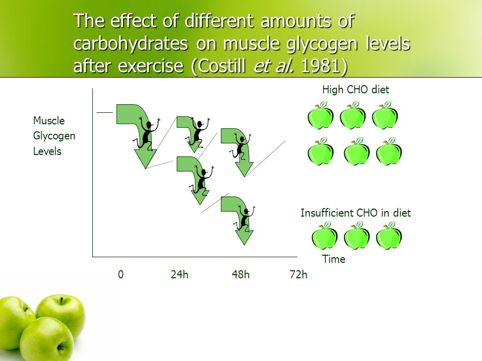The effect of different amounts of carbohydrates on muscle glycogen levels after exercise (Costill et al. 1981)