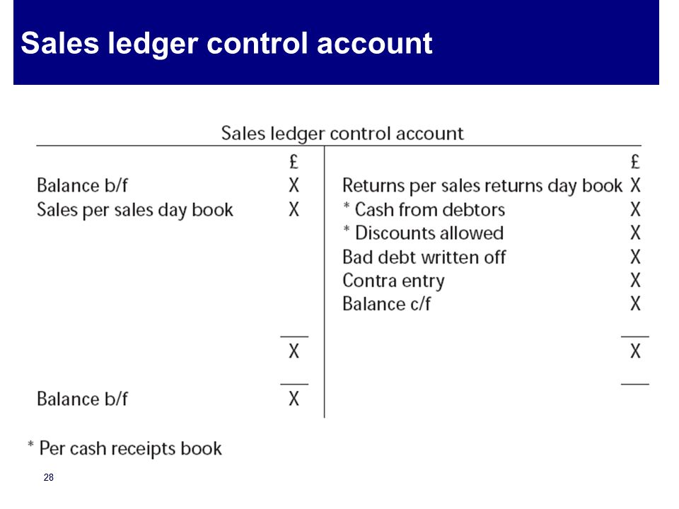 Basic Accounting I Recap Ppt Video Online Download