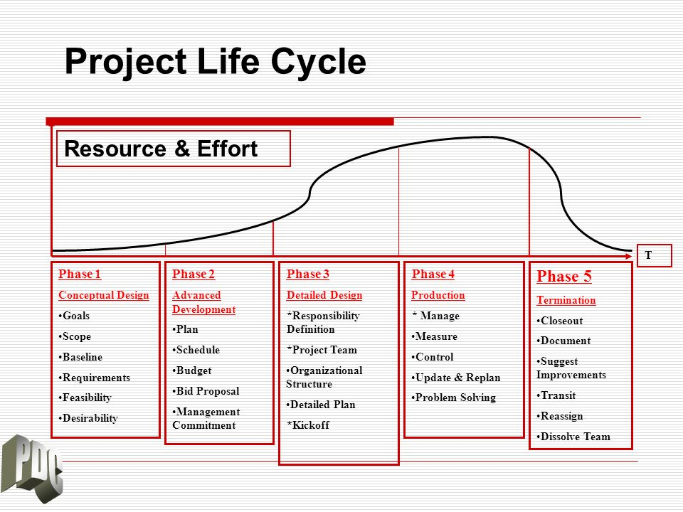 Project Life Cycle Resource & Effort Phase 5 Phase 1 Phase 2 Phase 3