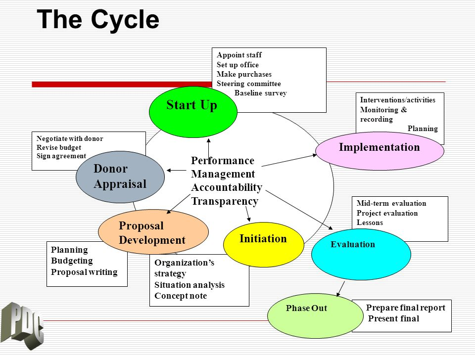 The Cycle Start Up Donor Appraisal Implementation Proposal Development