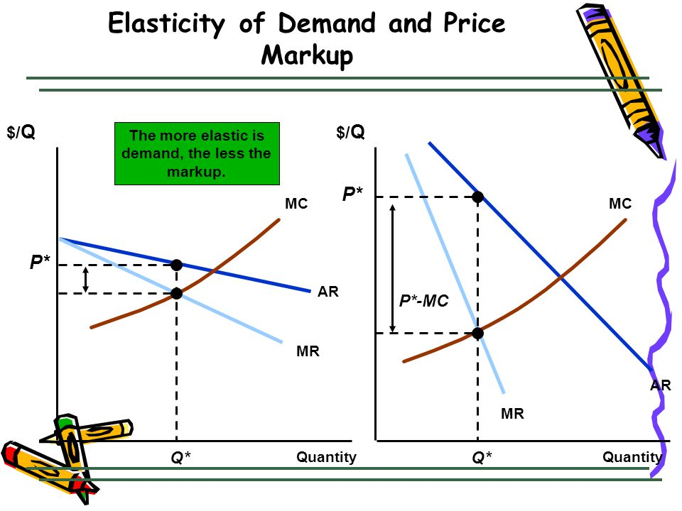 Elasticity of Demand and Price Markup