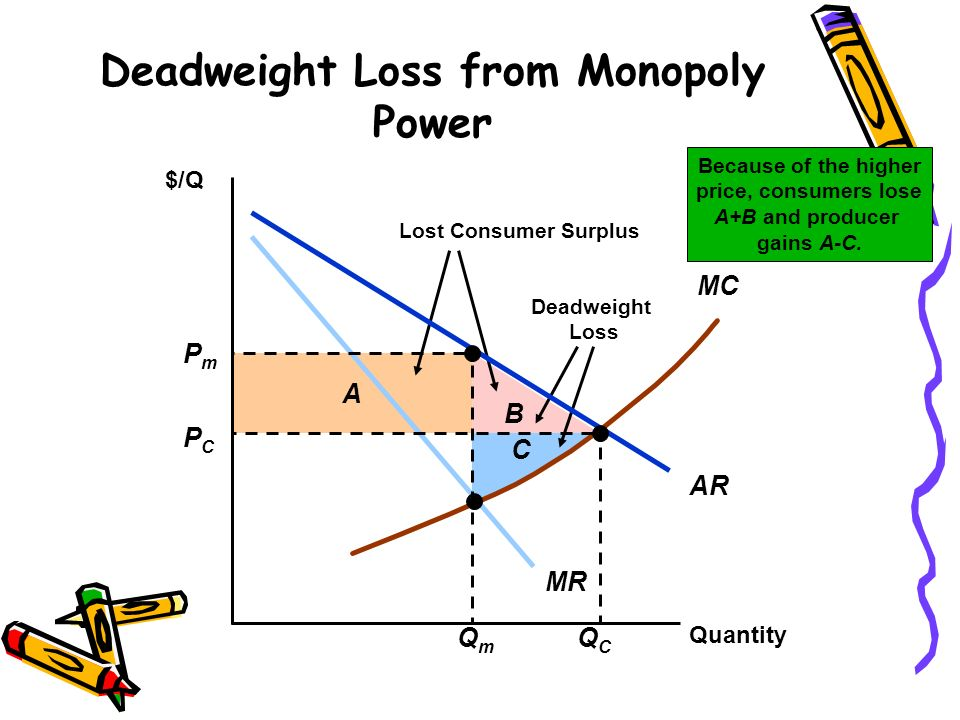 Deadweight Loss from Monopoly Power