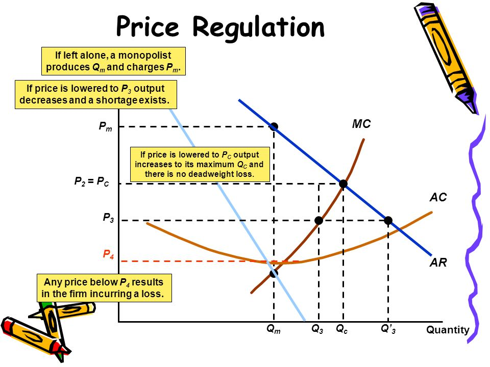 Price Regulation MR MC AC AR P3 Q3 Q'3 $/Q Pm Qm P2 = PC Qc P4