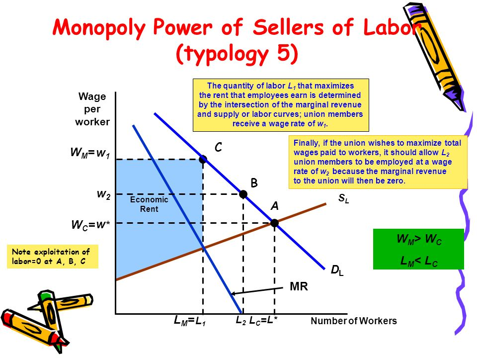 Monopoly Power of Sellers of Labor (typology 5)