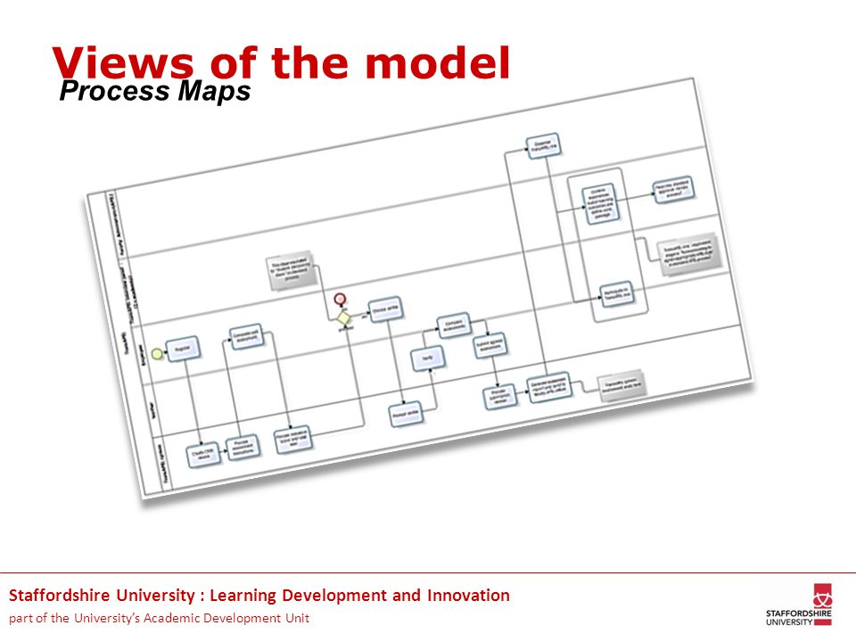Views of the model Process Maps