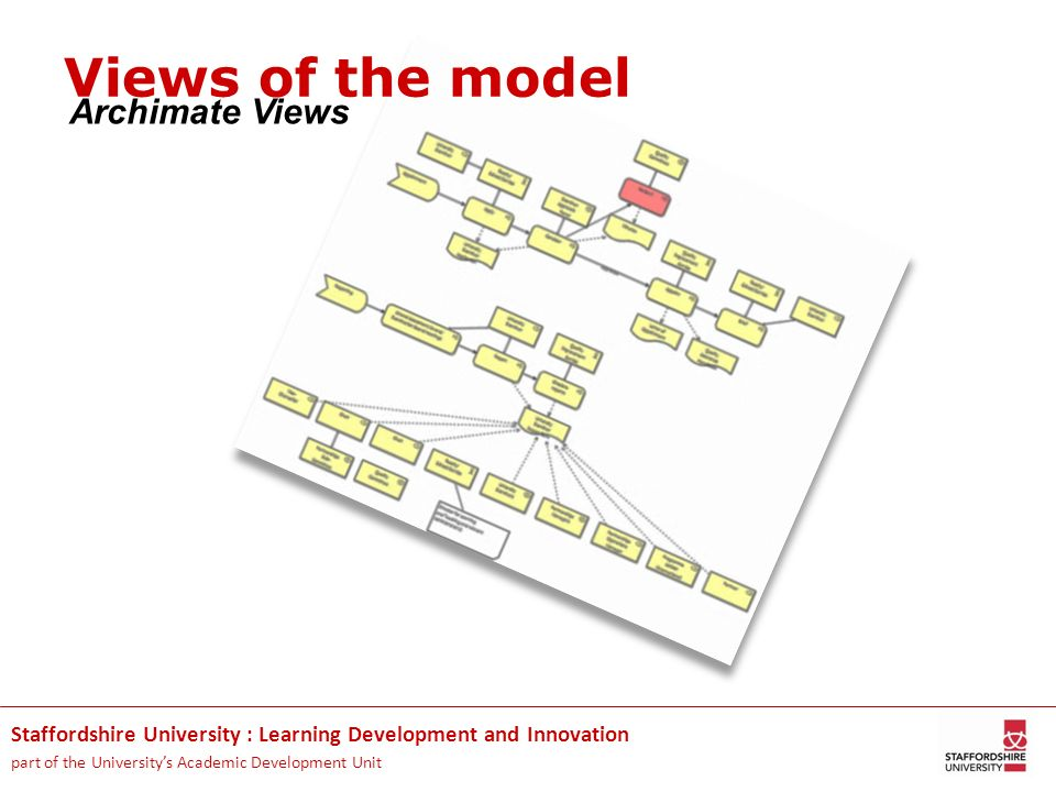 Views of the model Archimate Views