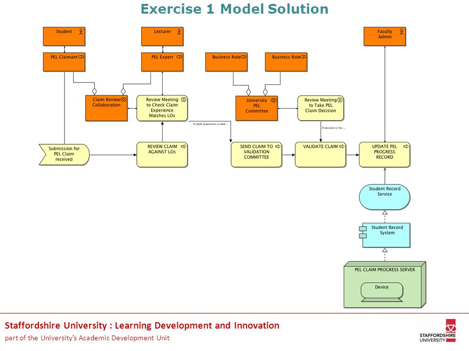 Exercise 1 Model Solution