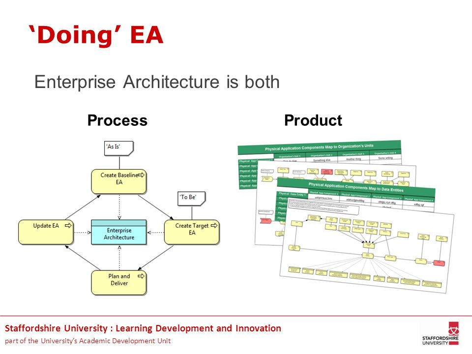 'Doing' EA Enterprise Architecture is both Process Product