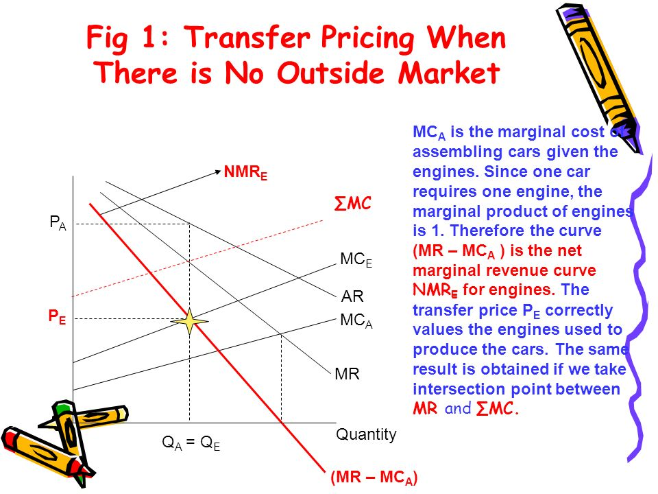 Fig 1: Transfer Pricing When There is No Outside Market