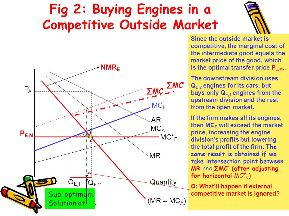 Fig 2: Buying Engines in a Competitive Outside Market
