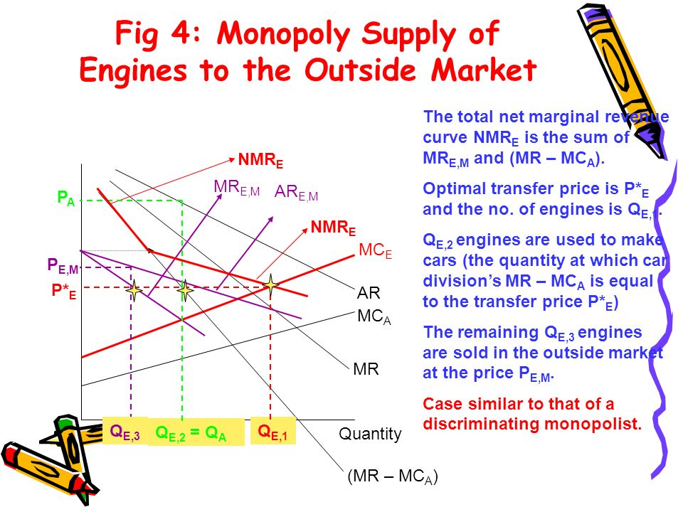 Fig 4: Monopoly Supply of Engines to the Outside Market