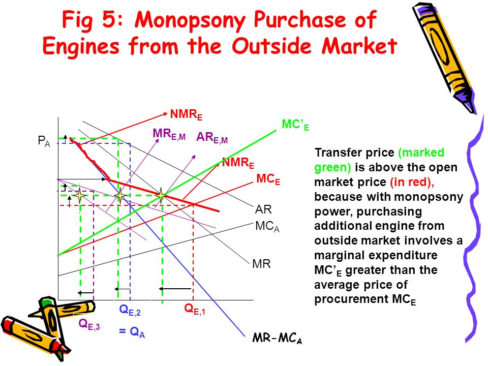 Fig 5: Monopsony Purchase of Engines from the Outside Market