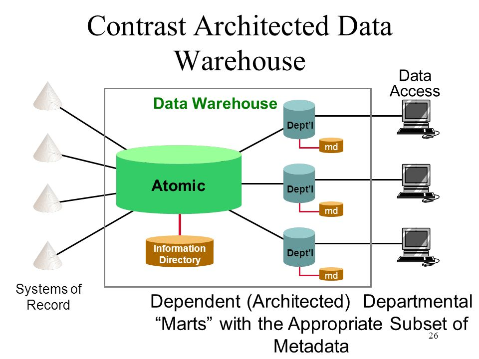 Contrast Architected Data Warehouse