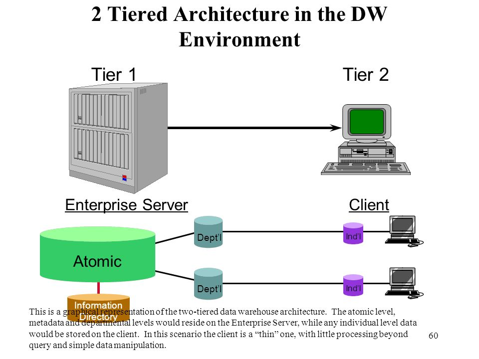 2 Tiered Architecture in the DW Environment