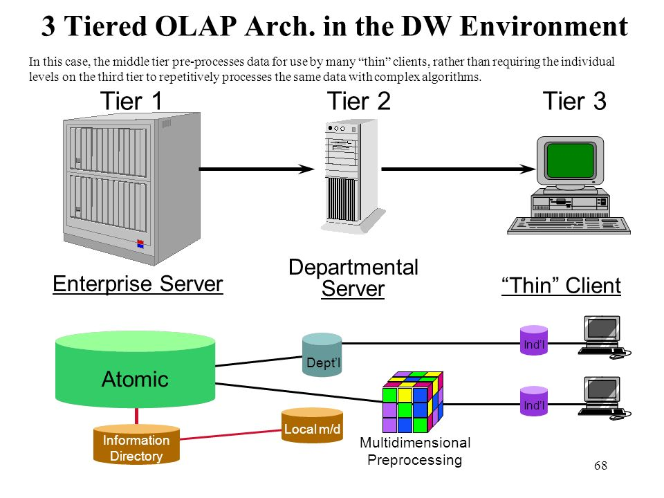 3 Tiered OLAP Arch. in the DW Environment