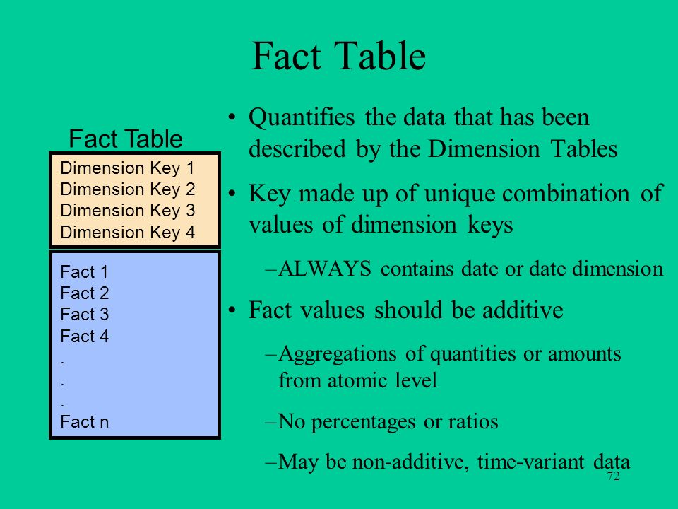 Fact Table Quantifies the data that has been described by the Dimension Tables. Key made up of unique combination of values of dimension keys.