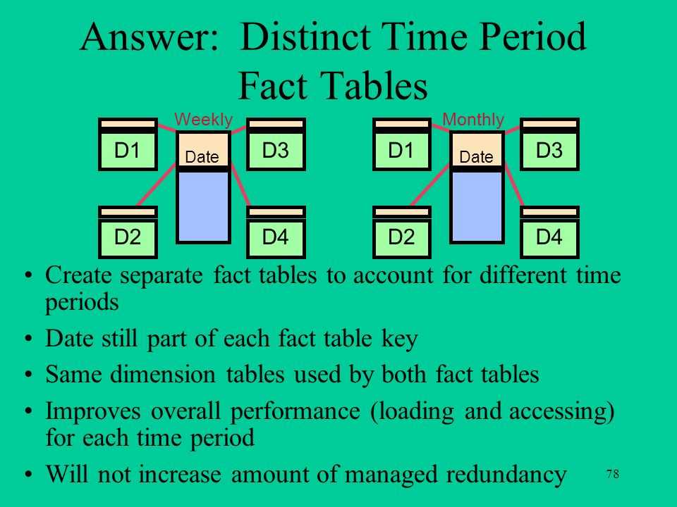 Answer: Distinct Time Period Fact Tables