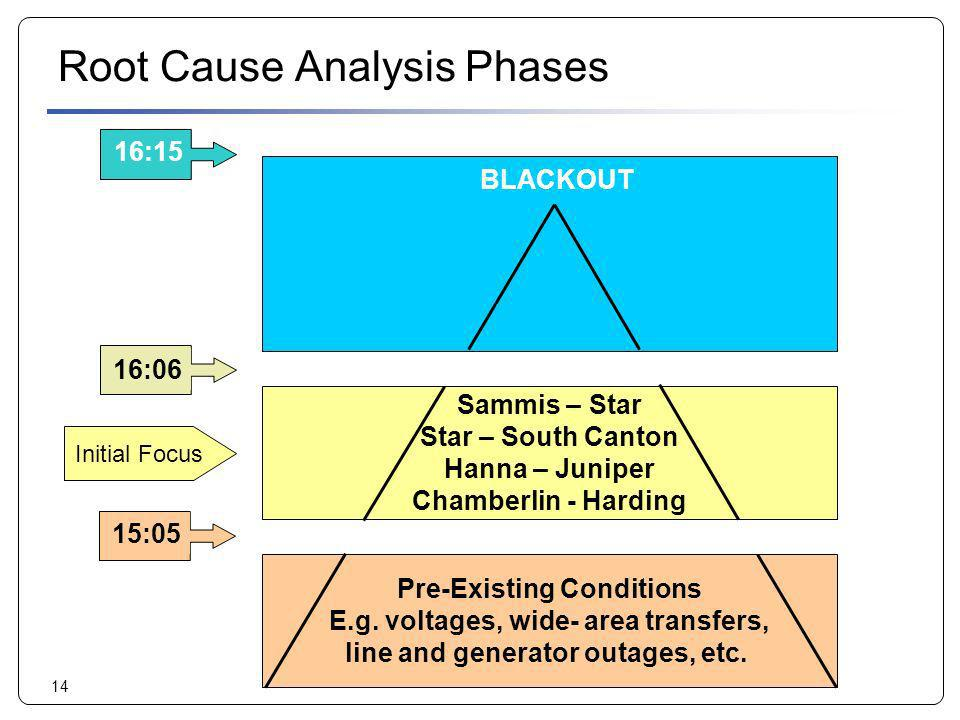 Root Cause Analysis Phases