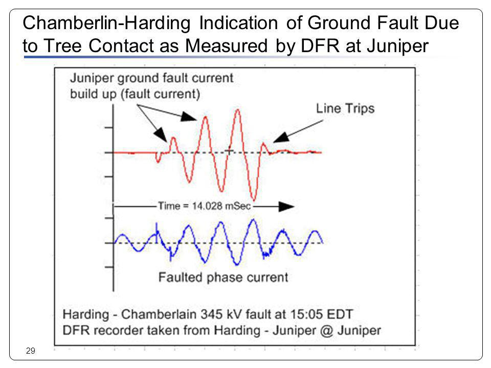 Chamberlin-Harding Indication of Ground Fault Due to Tree Contact as Measured by DFR at Juniper