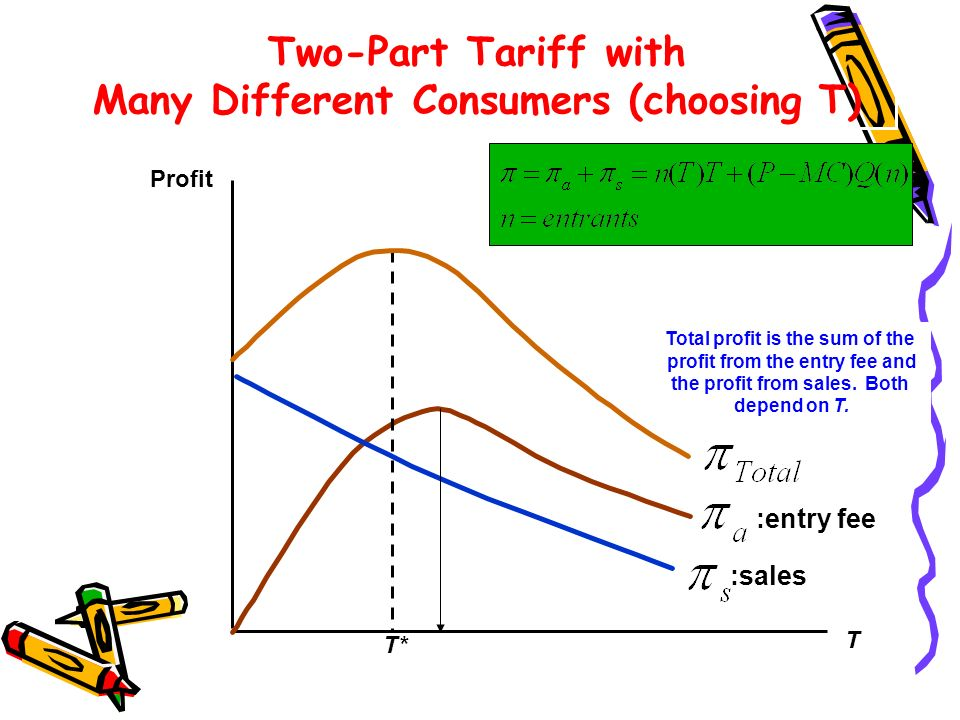 Two-Part Tariff with Many Different Consumers (choosing T)