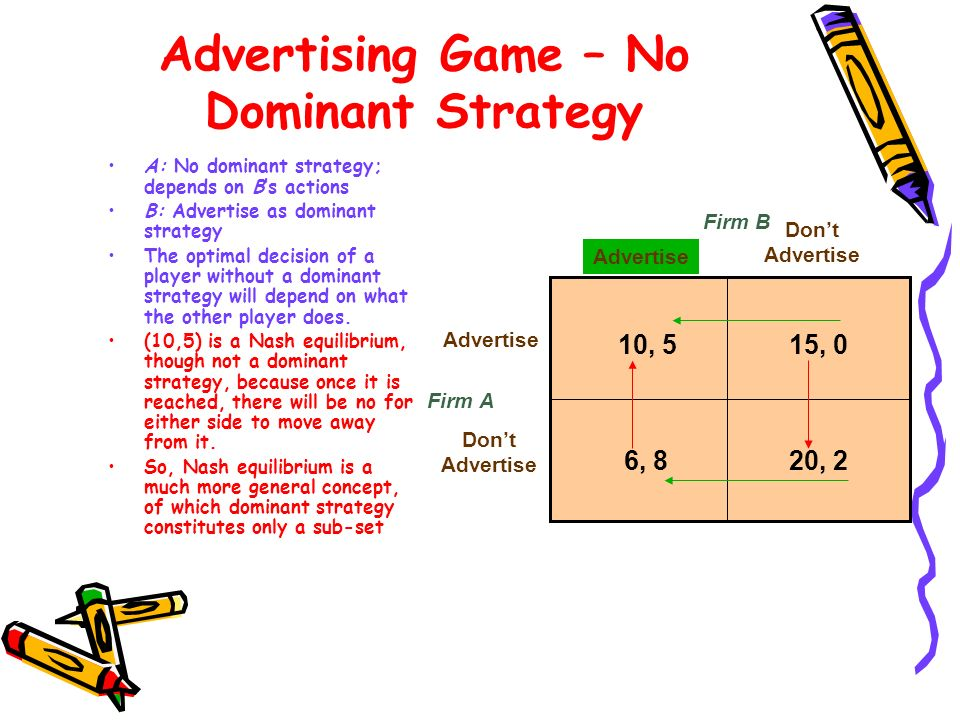 Advertising Game – No Dominant Strategy